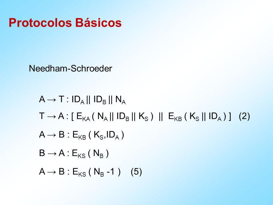Needham-Schroeder A → T : IDA || IDB || NA. T → A : [ EKA ( NA || IDB || KS ) || EKB ( KS || IDA ) ] (2)